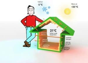A Guide on the Types of Wall Insulation for Your Home